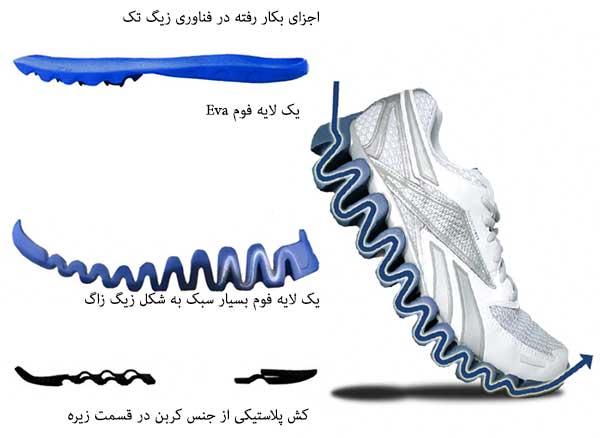 اجزای-فناوری-زیگ-تک