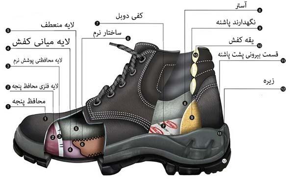 آناتومی و اجزای کفش ایمنی