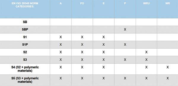 جدول راهنمایی برای خرید صحیح کفش ایمنی خارجی