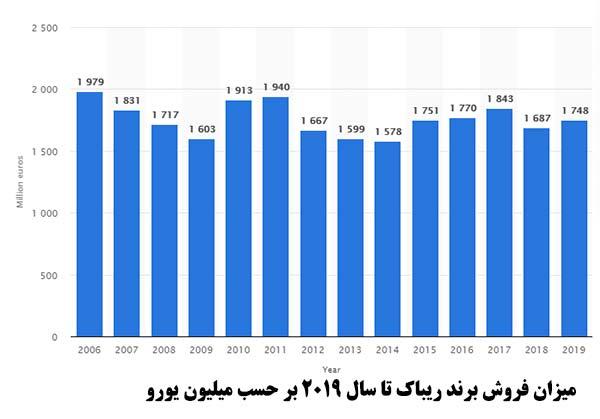 فروش برند و کفش پیاده روی زنانه ریبوک